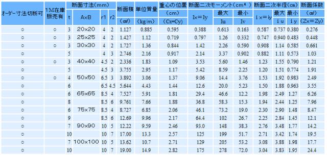アングルL - サイズ表